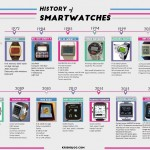 Smartwatches Infographics
